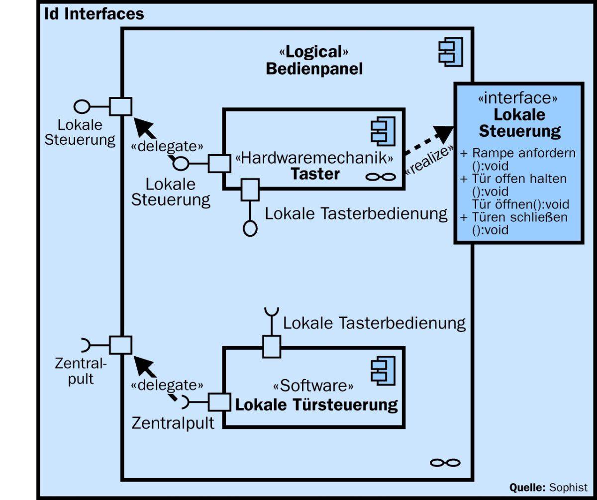 Schnittstellen festlegen - Unified Modelling Language: UML für die ...
