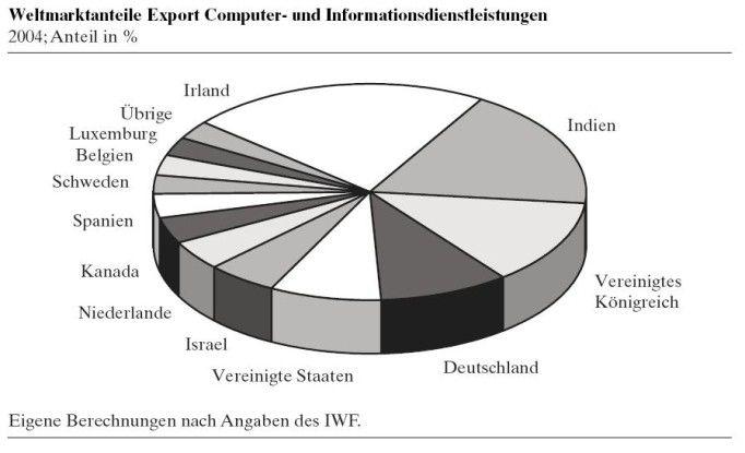 Deutschland ist nach Irland, Indien und Großbritannien der weltweit viertgrößte Exporteur von IT-Services, noch vor den USA. (Quelle: RWI-Essen, Forschungsprojekt INTERDIG)