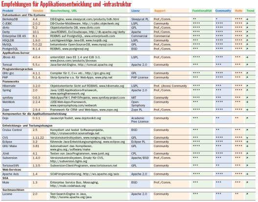 Empfehlungen für Applikationsentwicklung und -infrastruktur