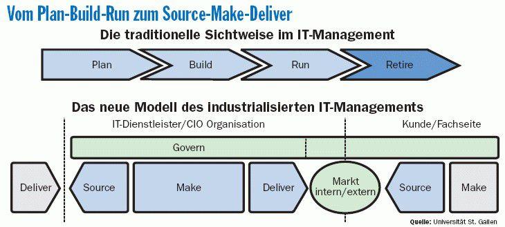 So definiert die Universität St. Gallen die neuen Wertschöpfungsketten im Rahmen einer industrialisierten IT.