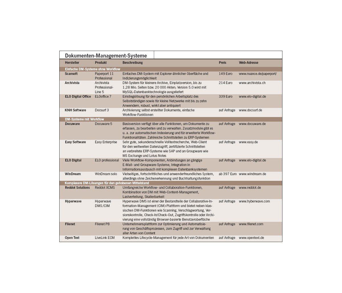 Effizienzkiller ausschalten: Dokumenten-Management: Informationen optimal  verwalten - computerwoche.de