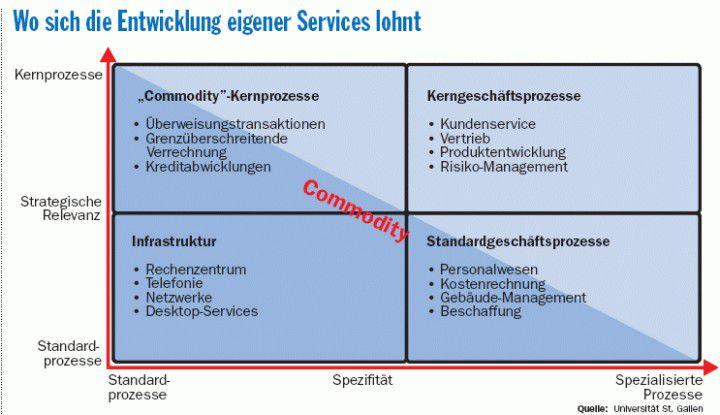Standardprozesse mit geringer strategischer Bedeutung können externen Anbietern überlassen werden. Die internen Ressourcen fließen besser in IT-Services für Kernprozesse (am Beispiel einer Bank dargestellt).