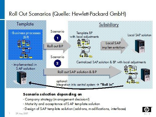 Verschiedene Rollout-Szenarien: Auf die Anforderungen kommt es an.
