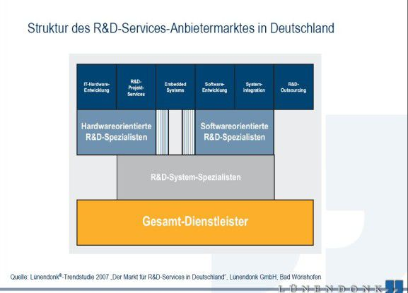 Die R&D-Serviceanbieterlandschaft in Deutschland ist extrem heterogen.