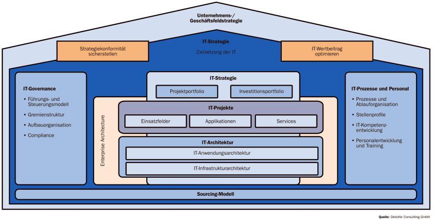 Bild: Dieses Modell kann als Blaupause für den Aufbau einer ...