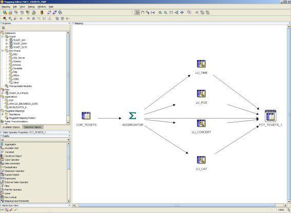 Mit dem Oracle Warehouse Builder (OWB) können ETL-Prozesse als grafische Mappings entwickelt werden.