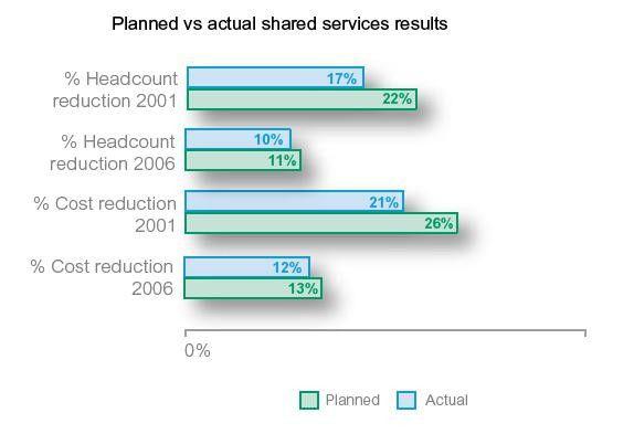 Die Zahl der Unternehmen, die mit Shared Services Stellen abbauen und Kosten einsparen wollen, hat sich gegenüber 2001 halbiert.