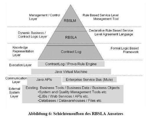 Der Ansatz folgt grob dem Model-Driven-Architecture-Vorbild.