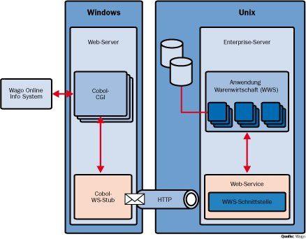 Über Web-Services macht Wago sein Warenwirtschaftssystem Kunden zugänglich.