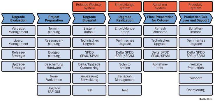Damit der Wechsel auf SAP ERP 6.0 gelingt, sollten die einzelnen Schritte sorgfältig aufeinander abgestimmt werden.