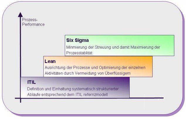 Die Strukturierung der Prozesse nach Itil, die Umsetzung des Lean-Management-Konzepts und die Einführung des Qualitätsstandards Six Sigma bauen aufeinander auf.