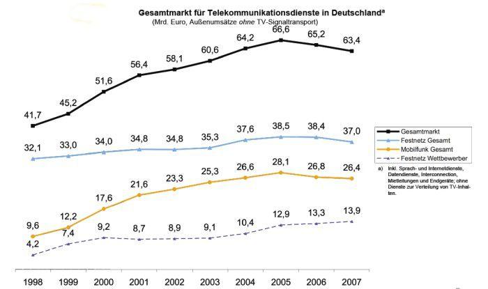 Erfolgsstory: Innerhalb von zehn Jahren entwickelte sich der liberalisierte TK-Markt zu einem über 60 Milliarden Euro schweren Business.