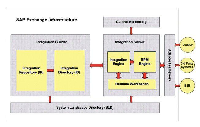 Die SAP Exchange Infrastructure kann Prozesse steuern und überwachen. Verbindungen zwischen mehreren Systemen lassen sich zentral kontrollieren.