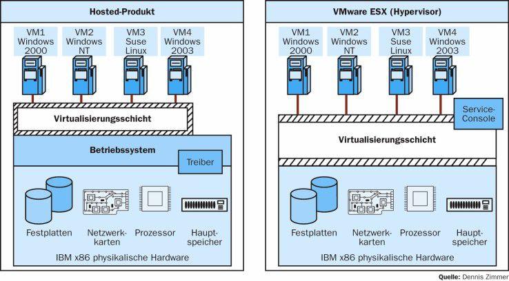 Architekturvergleich zwischen Hosted-Produkten wie VMware Server und Baremetal-(Hypervisor-) Produkten am Beispiel von VMware ESX: Der wesentliche Unterschied liegt in der Nutzung eines Betriebssystems durch die Virtualisierungsschicht, statt diese direkt auf der Hardware aufsetzen zu lassen.