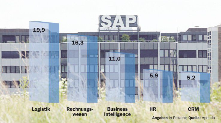 SAP-Spezialisten, die nicht nur Module kennen, sondern auch Branchen, haben auf dem Arbeitsmarkt gute Aussichten.