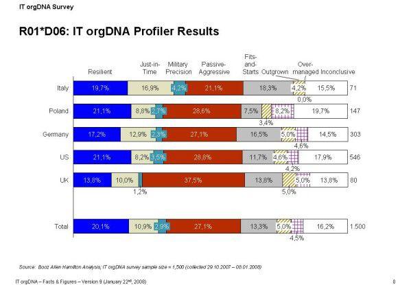Nur insgesamt 32,4 Prozent der deutschen Umfrageteilnehmer haben eine gesunde IT-Organisation. In Italien beträgt dieser Anteil fast 41 Prozent.