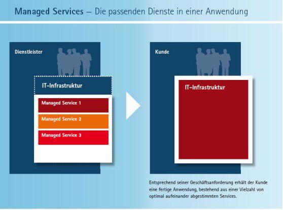 Beim Managed-Services-Konzept wird die IT nicht mehr als komplexes technisches Konstrukt, sondern als Summe verschiedener Dienste betrachtet, die innerhalb vorgegebener Rahmenbedingungen zu erbringen sind.