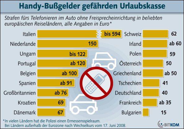 Die Strafen für Handy-Telefonate am Steuer in verschiedenen europäischen Urlaubsländern. Quelle: Bitkom