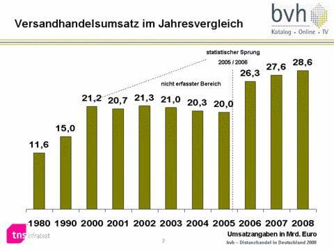 Versandhandel In Deutschland Online Bestellungen Nehmen Stark Zu