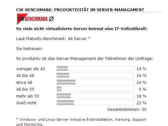Eine IT-Vollzeitkraft betreut laut Maturity-Erhebung durchschnittlich 48 nicht virtualisierte Server. Die meisten Teilnehmer der Umfrage bestätigten dies.