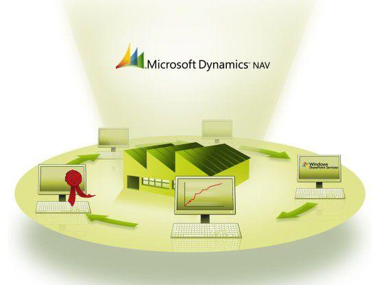 Bisher hat es Microsoft weitgehend den Partnern überlassen, für bestimmte Branchen relevante Features zu entwickeln.