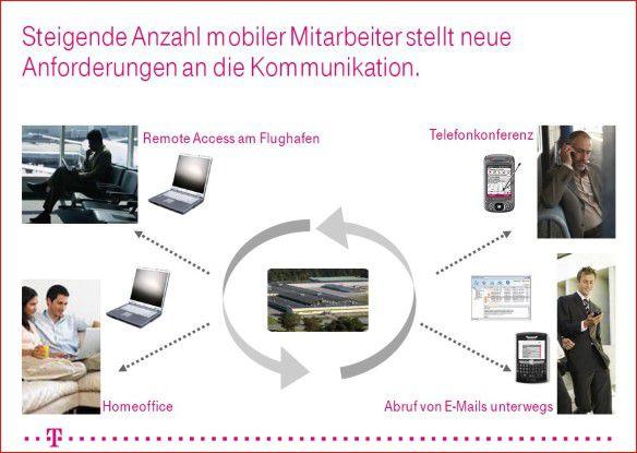 Trend zur Mobilität: Die steigende Anzahl mobiler Mitarbeiter stellt neue Anforderungen an die Kommunikation.