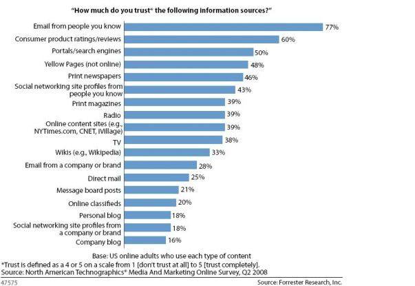 Unter allen Medien trauten Leser Corporate Blogs am wenigsten.