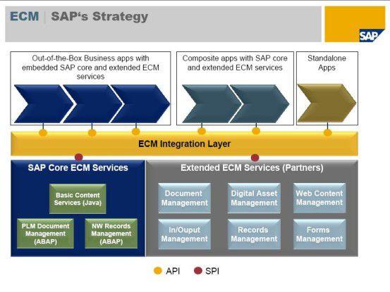 Die ECM-Architektur der SAP soll im Lauf der kommenden zwei Jahre stehen. Herzstück ist der ECM Integration Layer, über den künftig Unternehmens-anwendungen auf die Dienste für die Dokumenten-verwaltung zugreifen können.