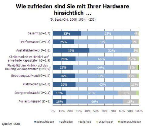 So zufrieden sind SAP-Anwender mit ihrer Hardware.