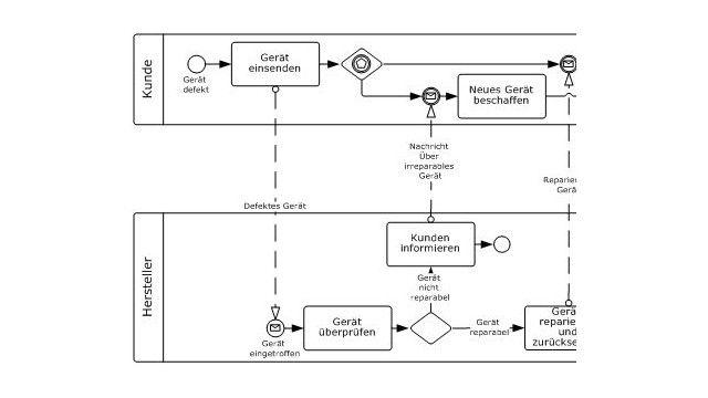 Flussdiagramme und BPMN - Geschäftsprozesse modellieren: BPMN setzt ...