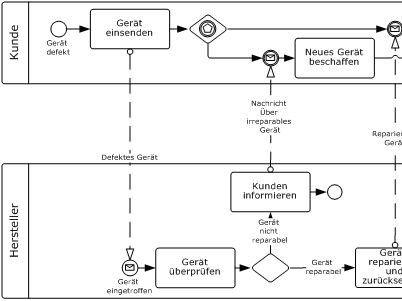 Beispiel eines BPMN-Diagramms.