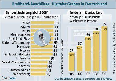 Breitbandverbindungen sind in Deutschland höchst unterschiedlich verteilt. Quelle: Bitkom