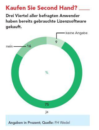 Rund drei Viertel aller befragten Anwender war laut der Umfrage der FH Wedel bereits im Second-Hand-Handel aktiv.
