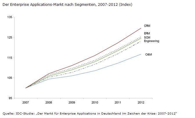 Im Vergleich zu ERP und SCM woll sich der CRM-Markt besser entwickeln. Quelle: IDC, 2009