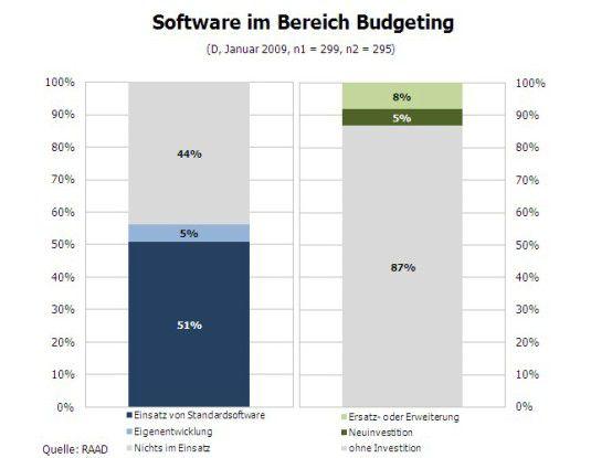 Software im Bereich Budgeting