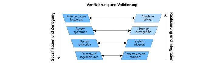 Struktur der Systemerstellung