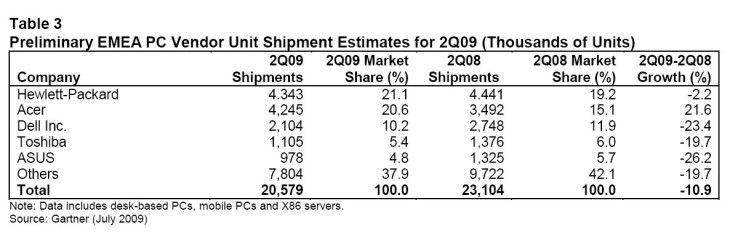 In der Region Emea brach der PC-Absatz zweistellig um 10,9 Prozent ein.