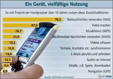 Bitkom: Deutsche simsen und fotografieren am liebsten mit ihrem Handy.