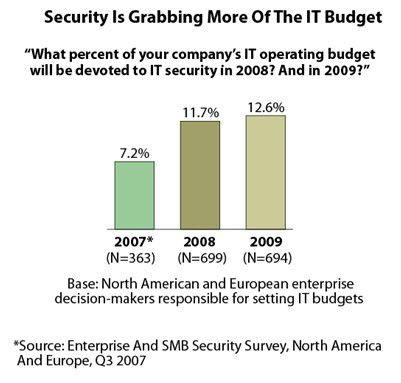 Laut Forrester explodieren die IT-Sicherheitsbudgets in Relation zu den Gesamtausgaben. Andere Marktforscher sehen ein Marktwachstum im mittleren einstelligen Bereich.