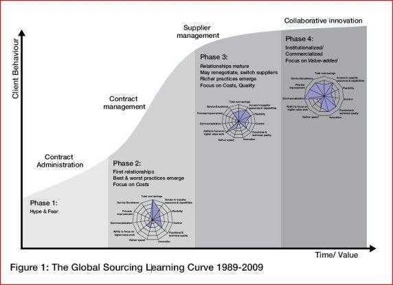 Outsourcing-Lernkurve: Nur durch die Veränderung der Zusammenarbeit zwischen Anbieter und Kunde kann die Innovationskraft ausgeschöpft werden.