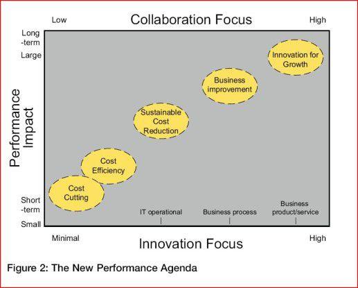 Je intensiver die Zusammenarbeit funktioniert, desto höher ist die Performance und die Innovationskraft.