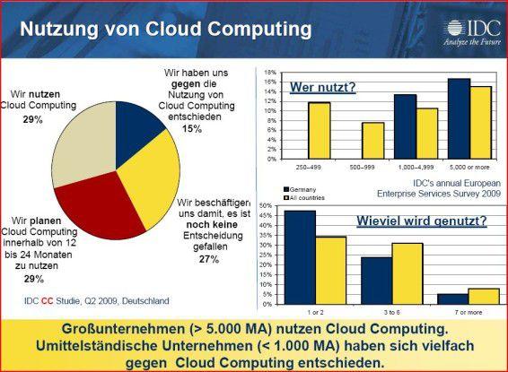 Während Großunternehmen bereits Cloud Computing nutzen, hält sich der Mittelstand noch zurück.
