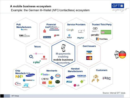 Das M-Wallet-Ökosystem in Deutschland.