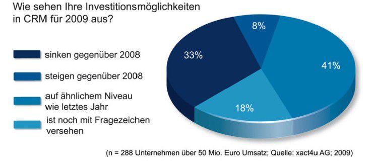 Zwar müssen ein Drittel der Marketingverantwortlichen Budget-Einbußen in Kauf nehmen. Doch die überwiegende Mehrheit kann mit zumindest stabilen Budgets rechnen: Quelle: Xact4u, 2009