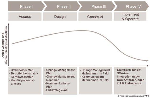 Change Management Schwerpunkte in verschiedenen Phasen. Quelle: PWC