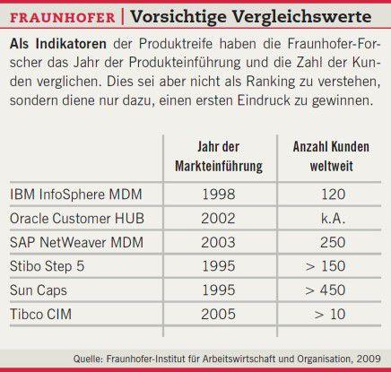 Fraunhofer: Vorsichtige Vergleichswerte.