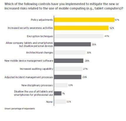 Die Studie im Überblick, Teil 1: Diese Antworten finden die Verantwortlichen auf das Mobility-Problem.