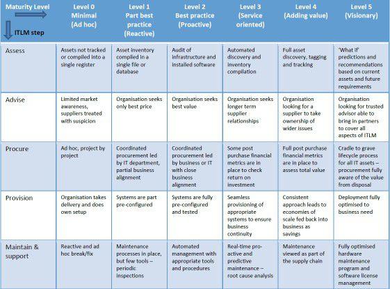 Wie reif ist das Lifecycle-Management eines Unternehmens? Diese 30 Felder ermöglichen es, den Stand bis zum Betrieb detailliert zu erfassen.