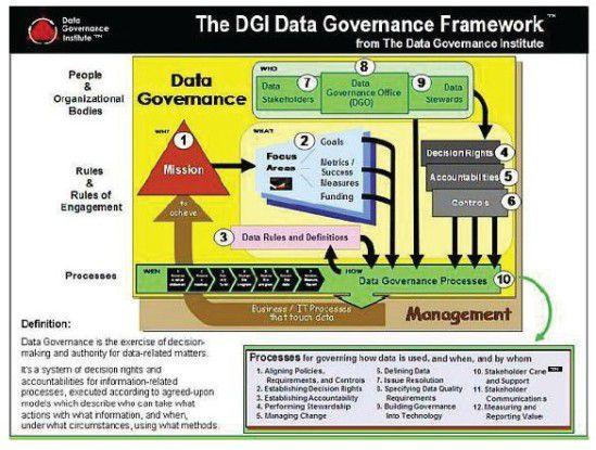 So könnte ein Framework aussehen, um eine Infrastruktur für Big Data aufzubauen.