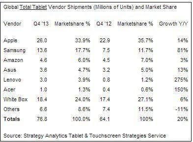 Marktanteile im Tablet-Bereich nach Herstellern (Q4/2013)